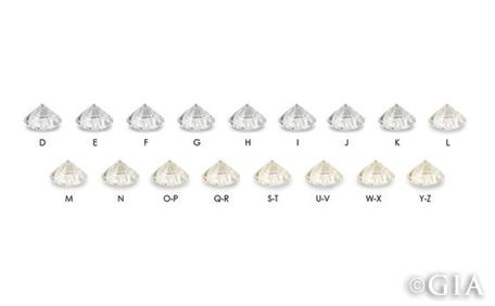 GIA Color Scale Diamond demo
