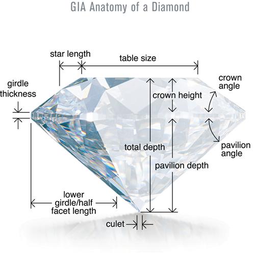 GIA Diamond diamond anatomy