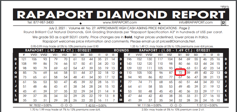 Rapaport price chart for Round cut diamonds 1.00 to 1.49 carats GSI1