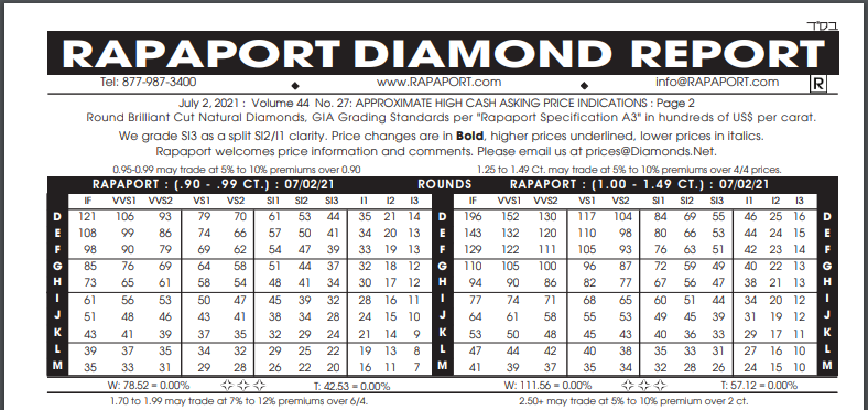 Rapaport price chart for Round cut diamonds 1.00 to 1.49 carats