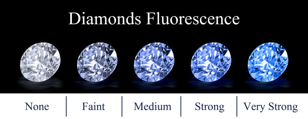 5 round diamonds  none faint medium strong very strong - Diamond Fluorescence.jpg